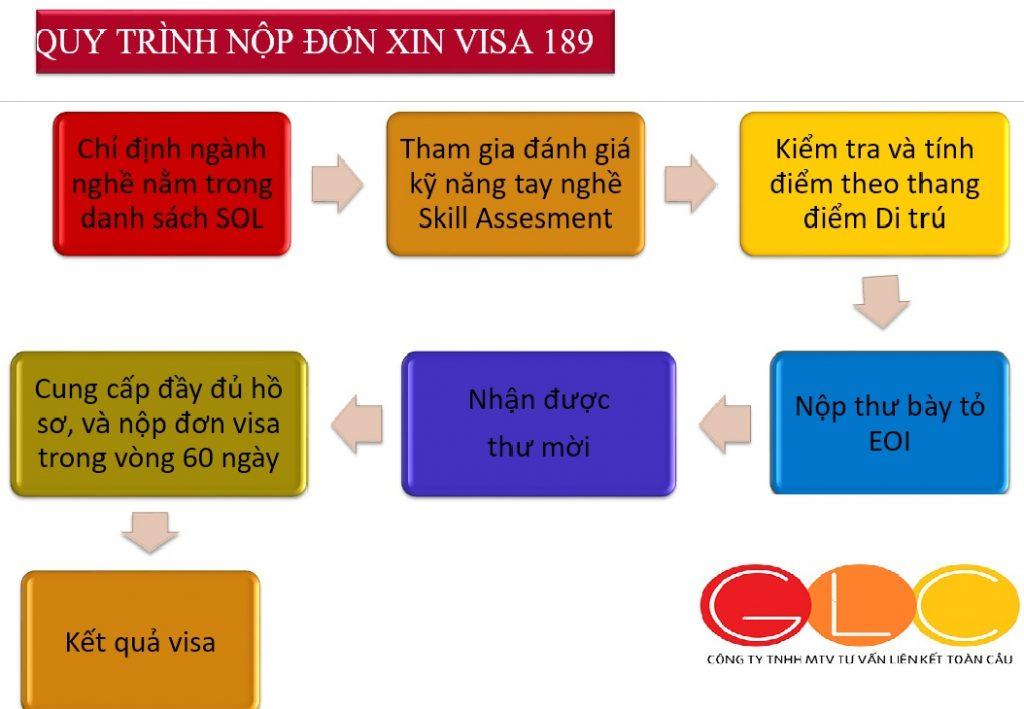 Visa 189