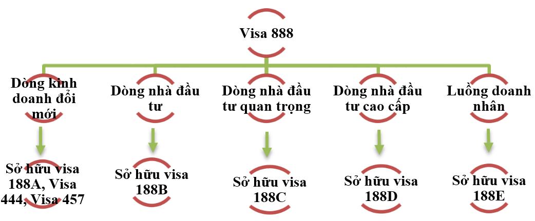 visa 888