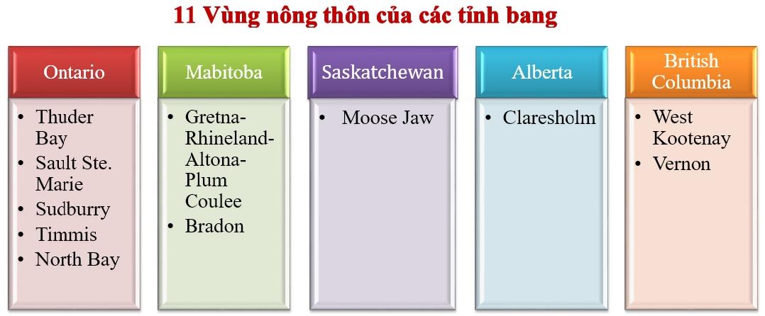 chuonng-trinh-dinh-cu-RNIP