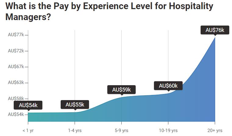 hospitality-salary