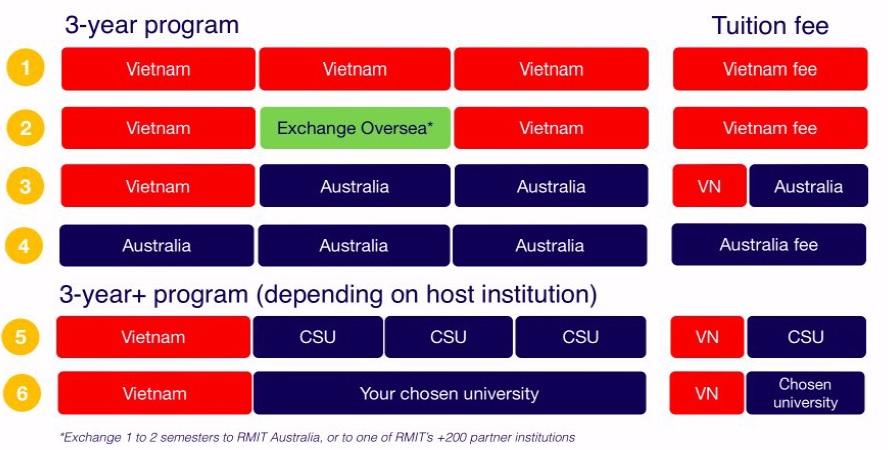 sơ-đồ-về-chương-trình-trao-đổi-sinh-viên-Việt-Nam-Úc-tại-RMIT